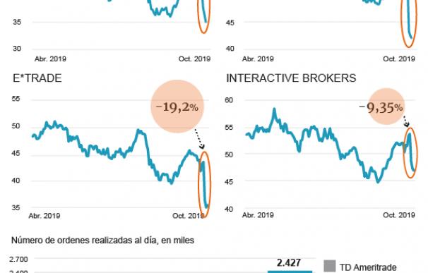 La guerra de los brókeres en Estados Unidos