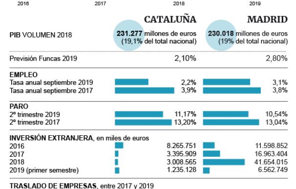 CATALUÑA MADRID