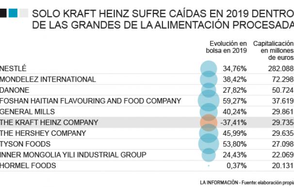 Evolución del sector de alimentación procesada en bolsa