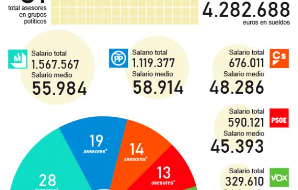 Gráfico asesores ayuntamiento Madrid
