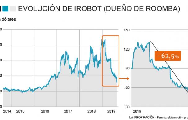 Evolución de iRobot (Roomba) en bolsa