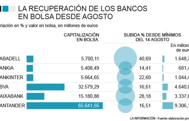 Ranking bancario desde agosto.