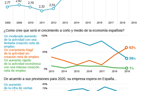 Gráfico Barómetro Empresa Familiar 2019.