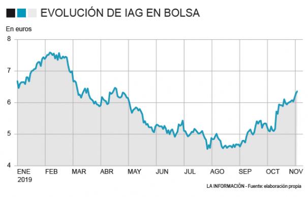 IAG apenas avanza un 1,5% en lo que va de año