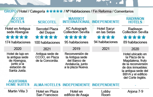 Sevilla: nuevos hoteles 'prime' que eran oficinas.