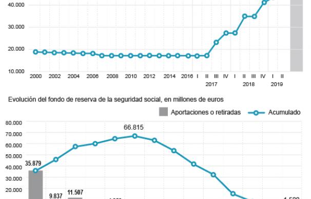 DEUDA SEGURIDAD SOCIAL Y FONDO RESERVA