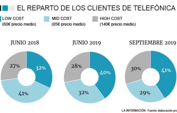 Reparto de clientes de Telefónica