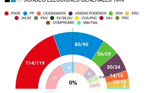 El PSOE ganaría las elecciones, PP y Vox subirían con fuerza y Cs se desplomaría