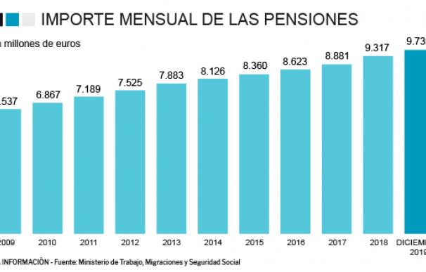 pension media