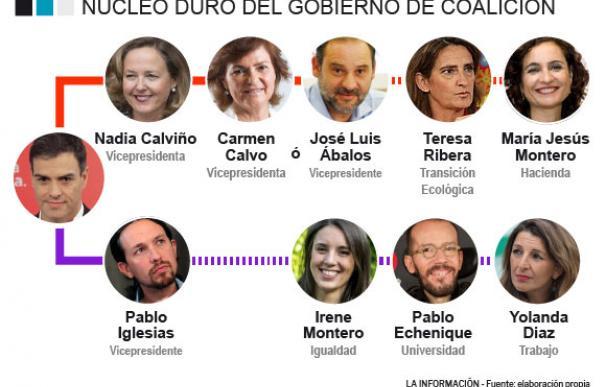 Sánchez ya tiene cerrado el núcleo duro del Gobierno con UP y blinda la economía