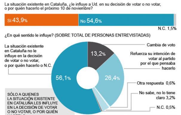 El CIS revela que la violencia en Cataluña cambió el voto del 14% de los españoles