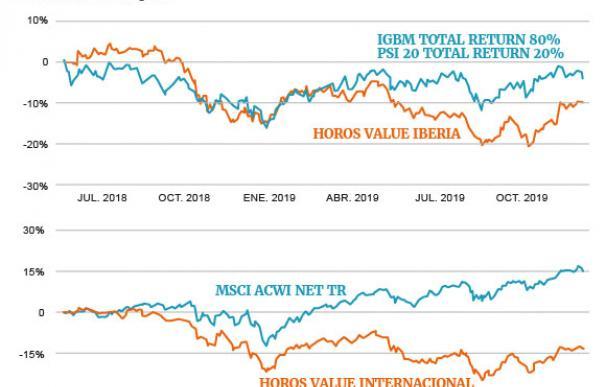 Evolución de los fondos de inversión de Horos