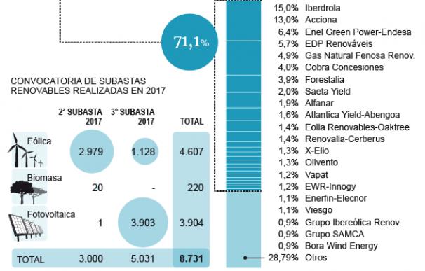 Gráfico dueños renovables.
