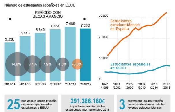 Gráfico estudiantes españoles en EEUU