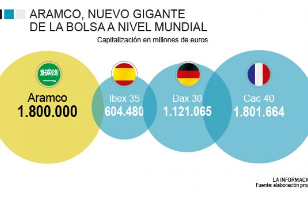 Comparación de Aramco frente a las bolsas europeas