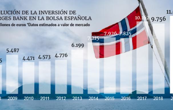 Evolución del fondo noruego en bolsa española.