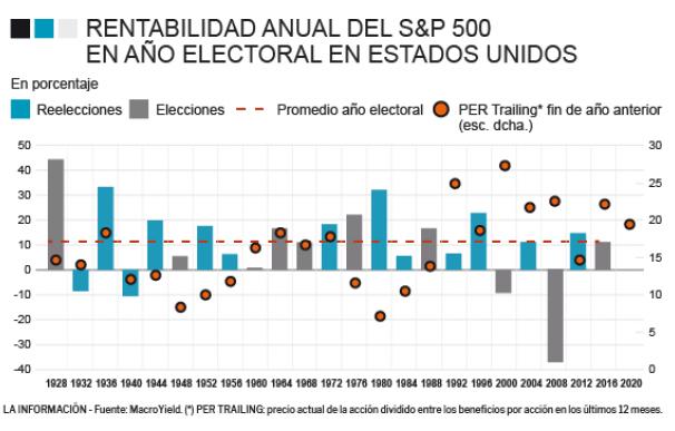 EEUU vota en 2020: el S&P sube de media un 11% cuando está en juego la reelección