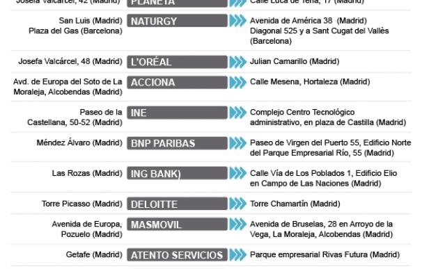 Mudanzas empresariales 2019.