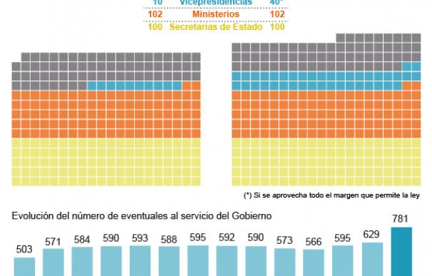 Gráfico récord asesores del futuro Gobierno