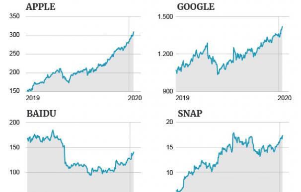 Las tecnológicas desafían sus máximos en Wall Street ¿Hasta dónde pueden llegar?