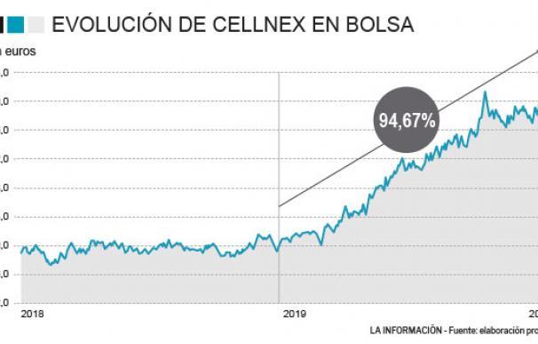 Evolución de Cellnex en bolsa