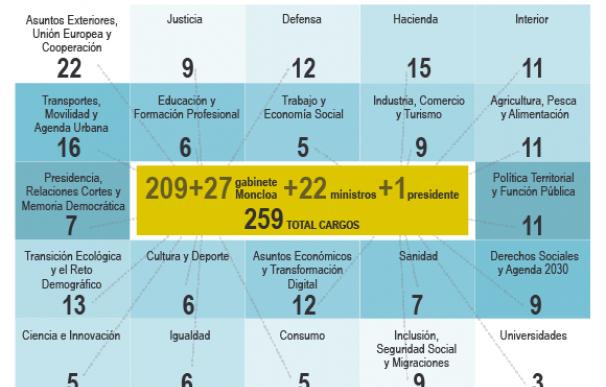 Sánchez crea un Gobierno 'elefantiásico' con 259 altos cargos en los ministerios