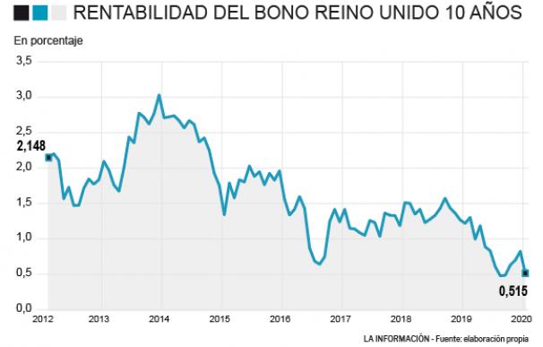 El bono de Reino Unido roza mínimos a las puertas del Brexit y un recorte de tipos