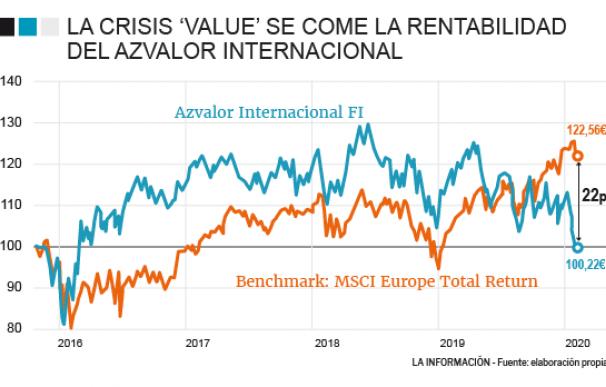 Evolución del Azvalor Internacional