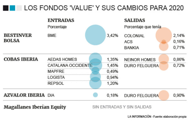 Principales cambios de los fondos 'value'
