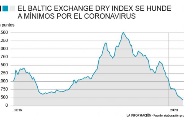 El coronavirus hunde a mínimos al Baltic Dry Index