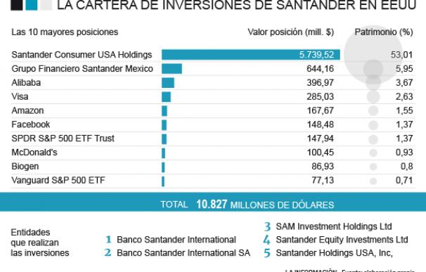 Las inversiones de Banco Santander en Estados Unidos