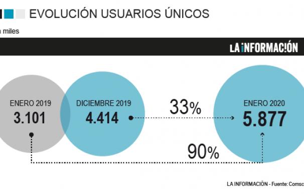 Gráfico ComsCore de enero.