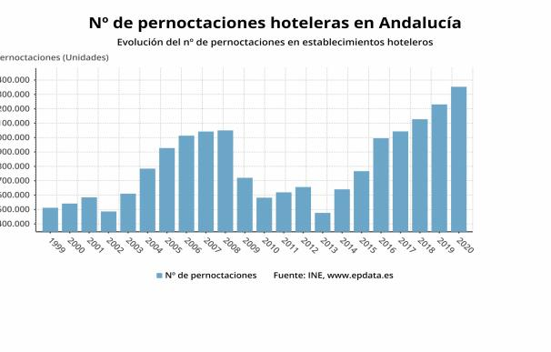 Pernotaciones hotelereras de Andalucía en enero, que alcanzaron los 2,35 millones y crecieron un 5,49%.