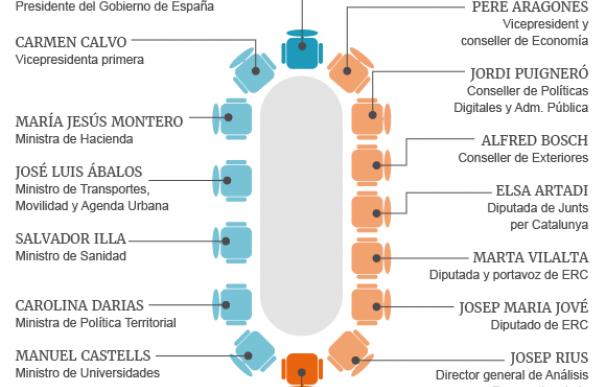 Gráfico mesa de diálogo Cataluña sin Pablo Iglesias