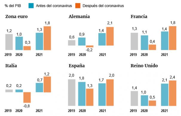 Goldman empeora sus perspectivas para la zona euro por el coronavirus