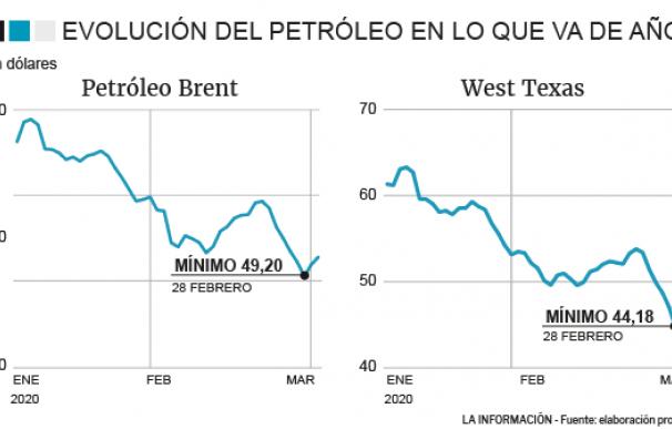 Evolución del precio del petróleo en el año con el coronavirus