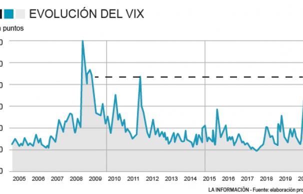 El índice del miedo (VIX) se dispara por el coronavirus: volatilidad extrema en las bolsas