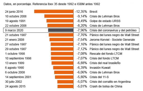 Las mayores caídas del Ibex 35 en toda su historia.