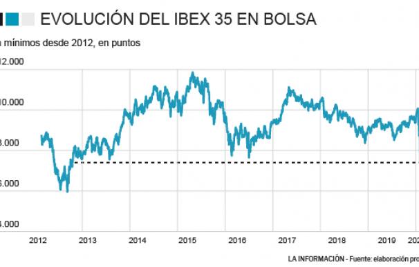 El Ibex cae a mínimos desde 2012.