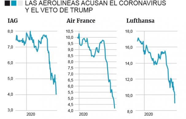 Evolución de IAG, Air France y Lufthansa en bolsa