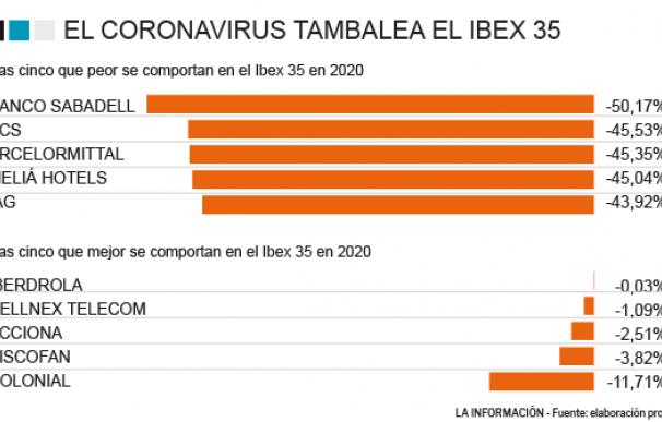 Evolución de las mejores y peores compañías del Ibex 35