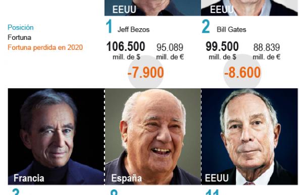 Amancio Ortega acusa la crisis de Inditex en bolsa