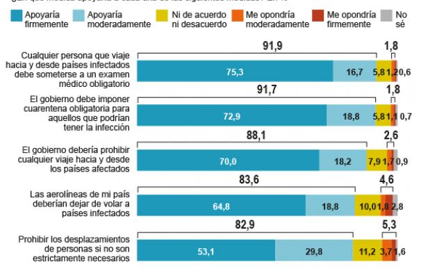 Gráfico Ipsos Coronavirus medidas más duras