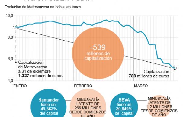La caída de Metrovacesa impacta en Santander y BBVA