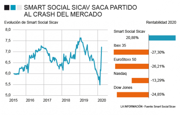 Evolución de Smart Social Sicav