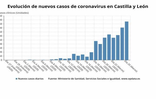 Gráfico de elaboración propia sobre la evolución de nuevos casos de coronavirus en CyL a 27 de marzo