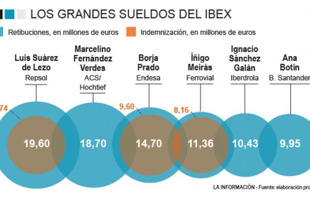 Sueldos Ibex