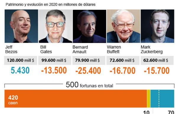 Evolución del patrimonio de los billonarios