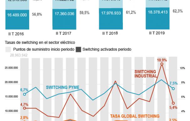 Gráfico competencia sector eléctrico.