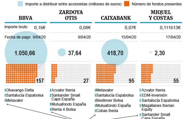 Los dividendos que cobrarán los fondos de inversión